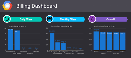 Cloud cost control Billing Dashboards
