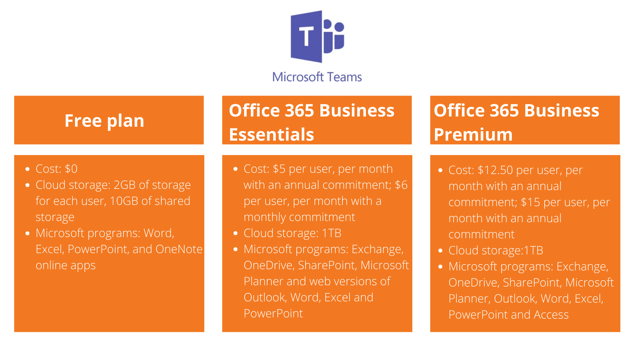Comparison Microsoft. Teams plans