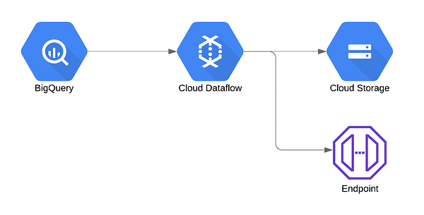 Decoupling Dataflow with Cloud Tasks and Cloud Functions