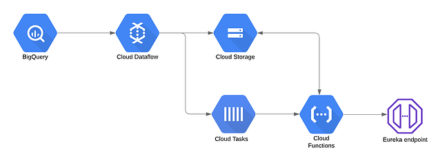 Decoupling Dataflow with Cloud Tasks and Cloud Functions 3