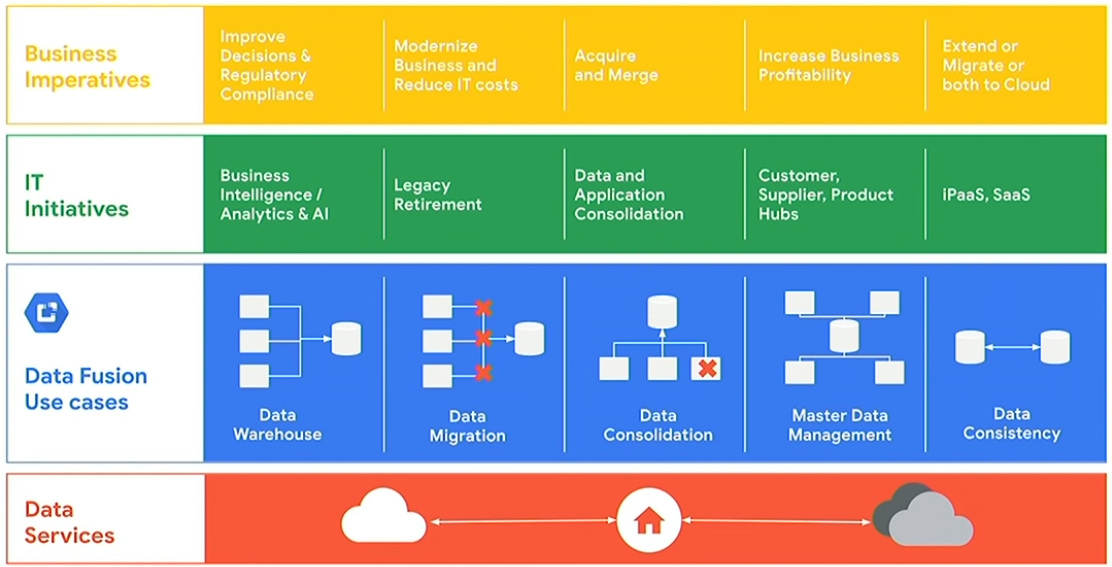 Data Fusion Google Cloud 3