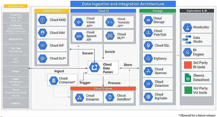 Data Fusion Google Cloud 4