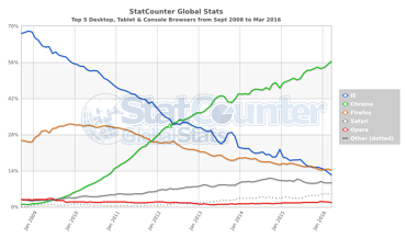 StatCounter-browser-ww-monthly-200809-201603