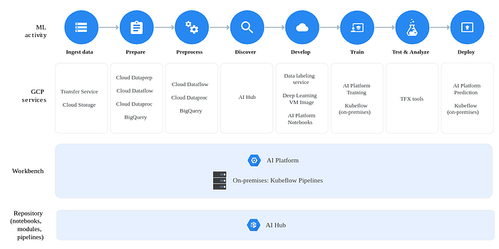 New AI & ML releases at Google Cloud Next 2019 (1)