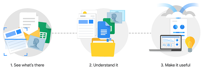 New AI & ML releases at Google Cloud Next 2019 (4)