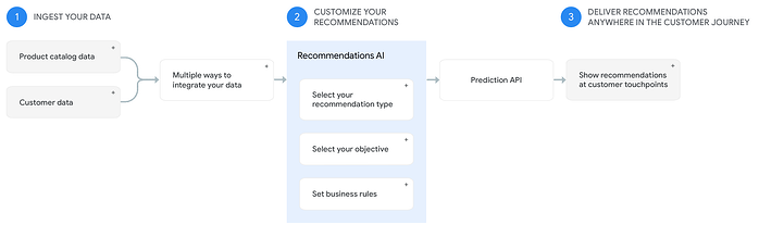 New AI & ML releases at Google Cloud Next 2019 (3)