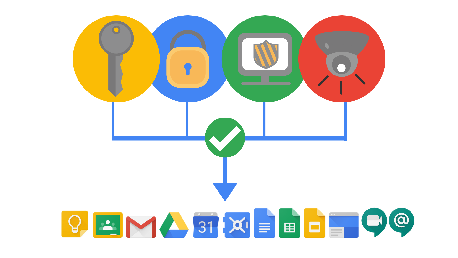 Security in G Suite for Education