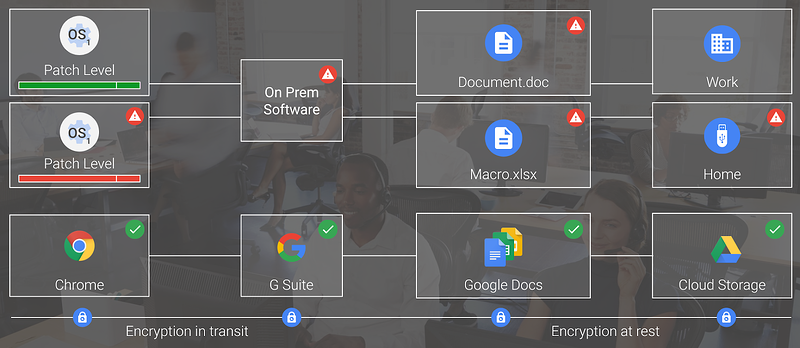 security patches G Suite
