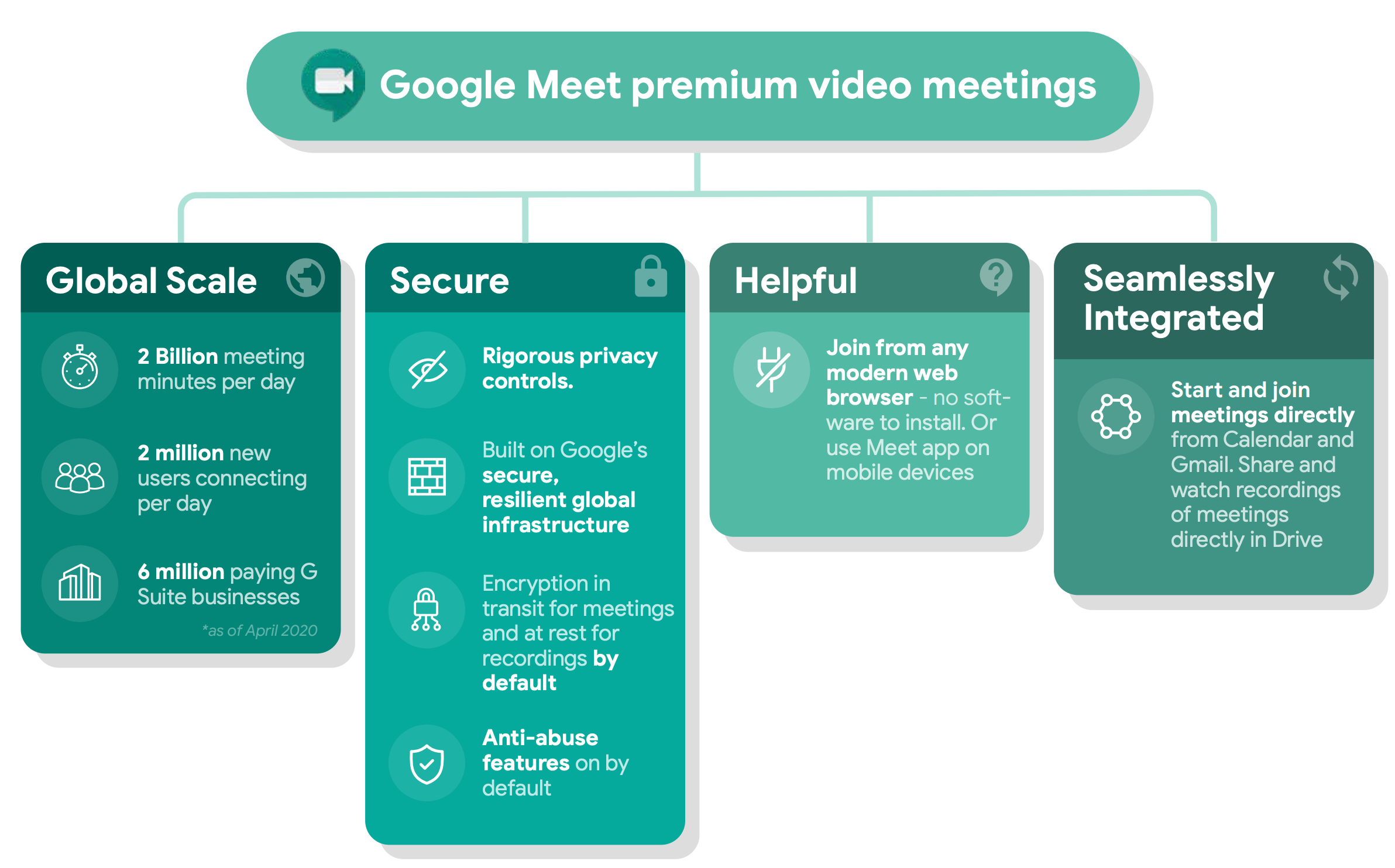 Google Meet premium video meetings visual
