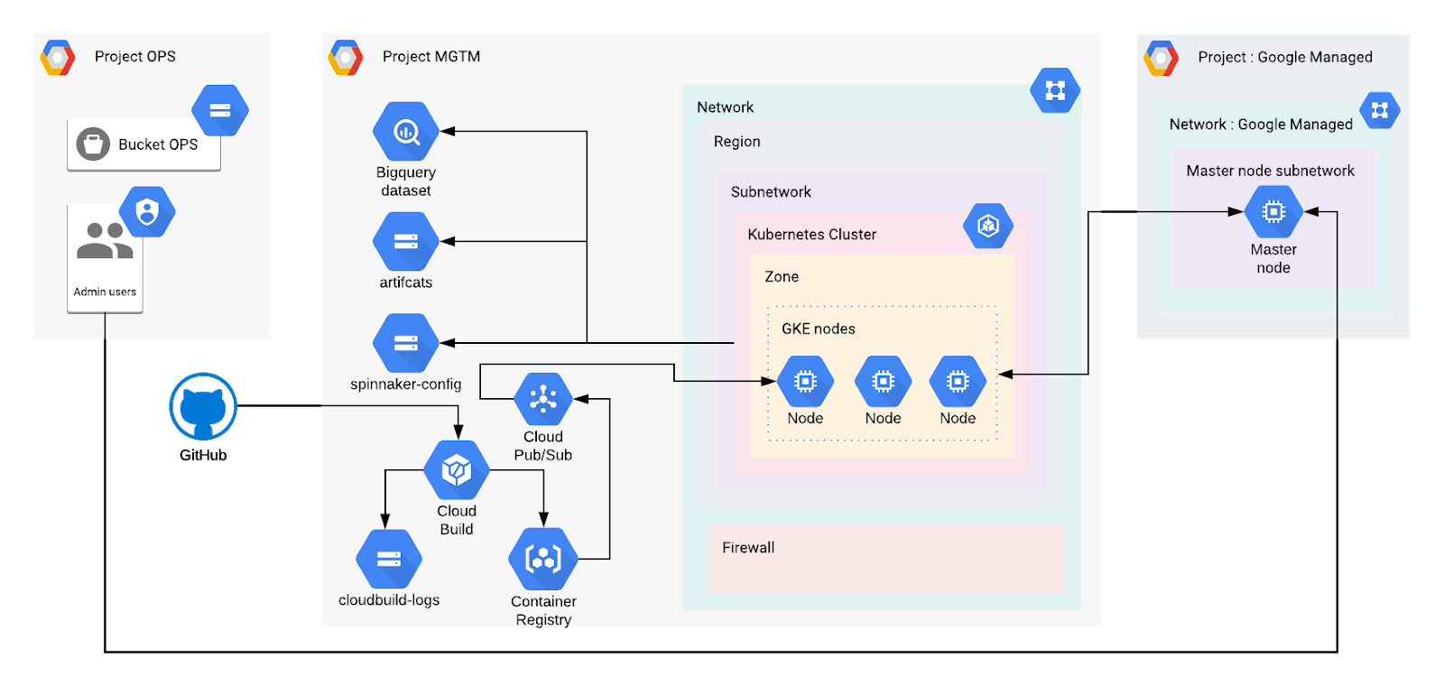 use Terraform to build a CI/CD solution using a VPC-native cluster powered by the Google Kubernetes Engine (GKE)
